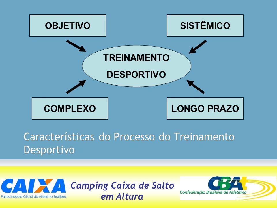 Camping Caixa de Salto em Altura Características do Processo do Treinamento Desportivo OBJETIVOSISTÊMICO COMPLEXOLONGO PRAZO TREINAMENTO DESPORTIVO