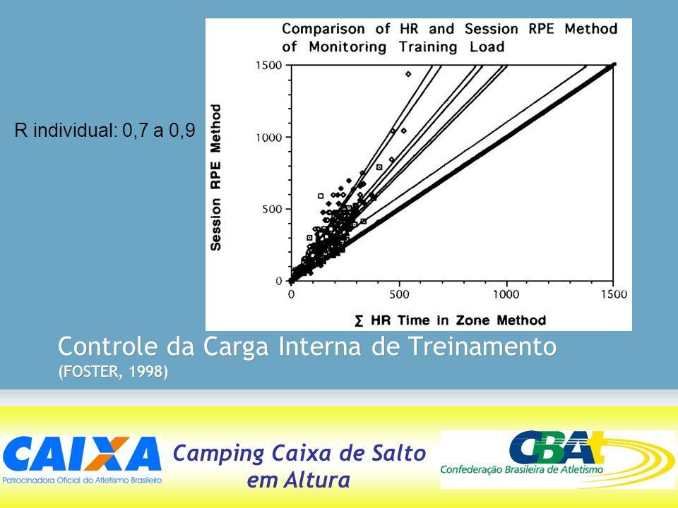 Camping Caixa de Salto em Altura Controle da Carga Interna de Treinamento (FOSTER, 1998) R individual: 0,7 a 0,9