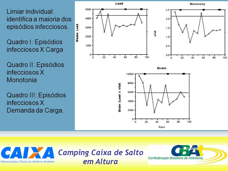 Camping Caixa de Salto em Altura Limiar individual: identifica a maioria dos episódios infecciosos. Quadro I: Episódios infecciosos X Carga Quadro II: