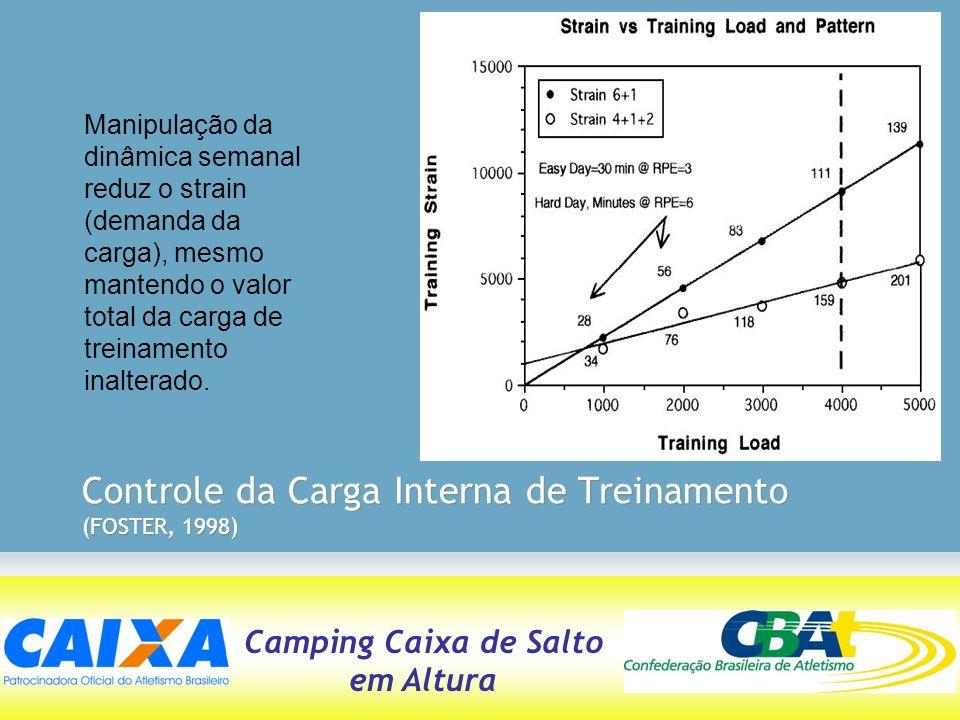 Camping Caixa de Salto em Altura Manipulação da dinâmica semanal reduz o strain (demanda da carga), mesmo mantendo o valor total da carga de treinamen