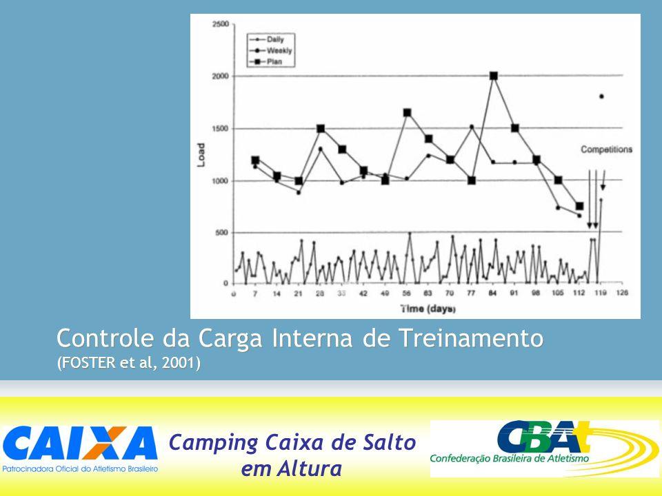 Camping Caixa de Salto em Altura Controle da Carga Interna de Treinamento (FOSTER et al, 2001)