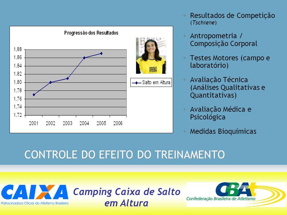 Camping Caixa de Salto em Altura CONTROLE DO EFEITO DO TREINAMENTO +Resultados de Competição (Tschiene) +Antropometria / Composição Corporal +Testes M