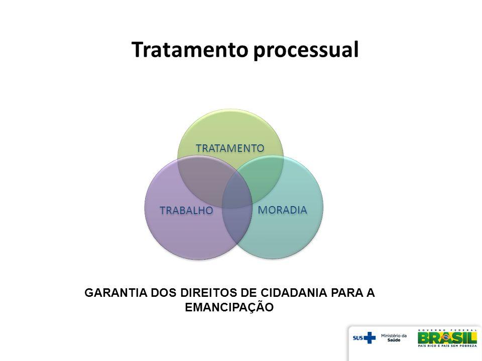 TRATAMENTO MORADIA TRABALHO GARANTIA DOS DIREITOS DE CIDADANIA PARA A EMANCIPAÇÃO Tratamento processual