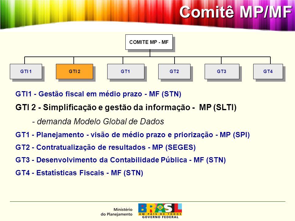 MINISTÉRIO DO PLANEJAMENTO Modelo Global de Dados - Contexto COMITE MP - MF GTI 1 GT4 GT3 GTI 2 GT1 GT2 GTI1 - Gestão fiscal em médio prazo - MF (STN) GTI 2 - Simplificação e gestão da informação - MP (SLTI) - demanda Modelo Global de Dados GT1 - Planejamento - visão de médio prazo e priorização - MP (SPI) GT2 - Contratualização de resultados - MP (SEGES) GT3 - Desenvolvimento da Contabilidade Pública - MF (STN) GT4 - Estatísticas Fiscais - MF (STN) Comitê MP/MF