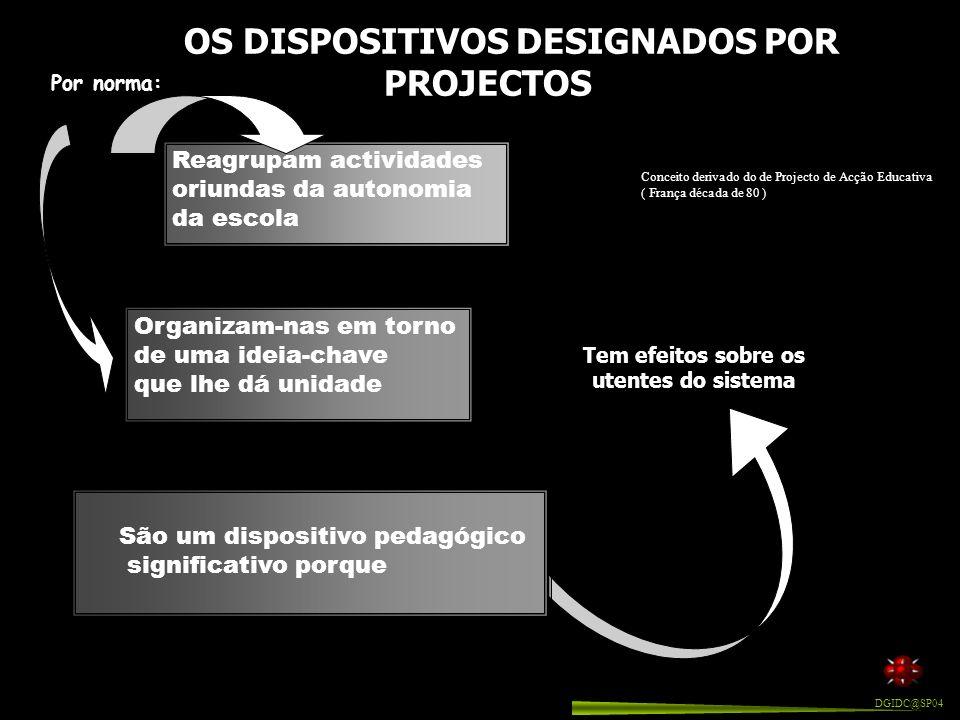 Dispositivo educativo constituído pela organização de actividades de aprendizagem através de uma dimensão dinâmica GERARD FIGARI Definições ( concepçõ