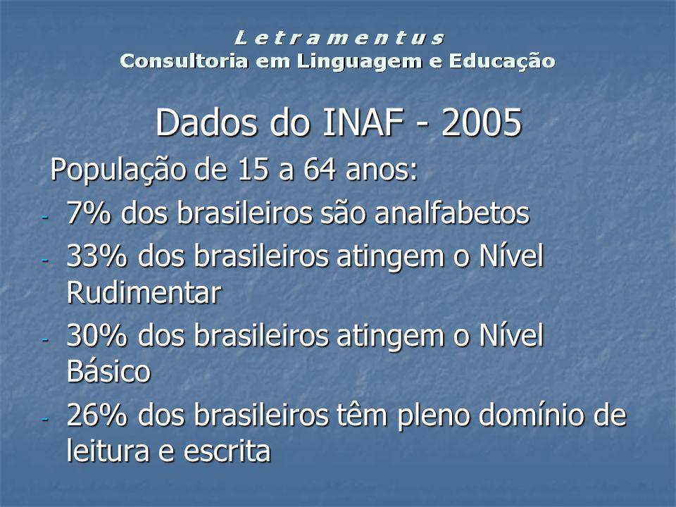 Dados do INAF - 2005 População de 15 a 64 anos: População de 15 a 64 anos: - 7% dos brasileiros são analfabetos - 33% dos brasileiros atingem o Nível