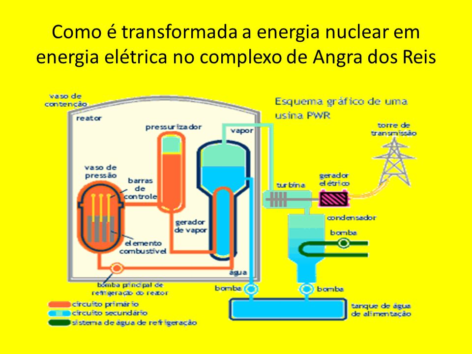 Como é transformada a energia nuclear em energia elétrica no complexo de Angra dos Reis