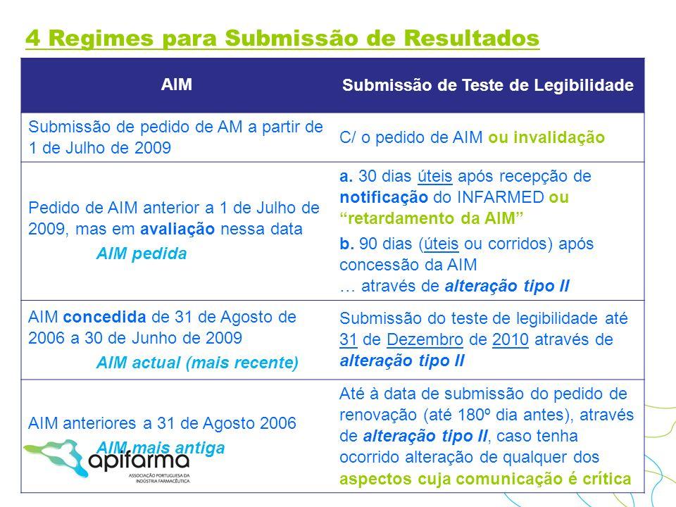AIM Submissão de Teste de Legibilidade Submissão de pedido de AM a partir de 1 de Julho de 2009 C/ o pedido de AIM ou invalidação Pedido de AIM anteri