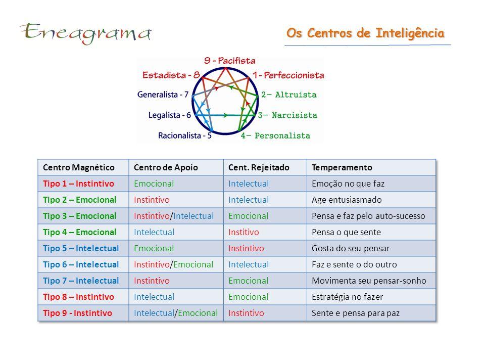 Características da Personalidade Grade de Estudos TIPOS Características da Personalidade CENTROS DE INTLIGÊNCIAS & A MENTE E AS FUNÇÕES VITAIS CARÁTER MANIFESTO NA PERSONALIDADE O COMPORTAMENTO RESULTULTANTE DO CARATER VARIAÇÕES DA PERSONALIDADE CENTRO MAGNÉTICO CARACTERÍSTICAS CENTRO APOIO CARACTERÍSTICAS CENTRO REJEITADO CARACTERÍSTICAS CARATER - EGO MECÂNICO NO COMPORTAMENTO O CARATER – NO EU OBSERVADOR COMPORTAMENTO EGO MECÂNICO.
