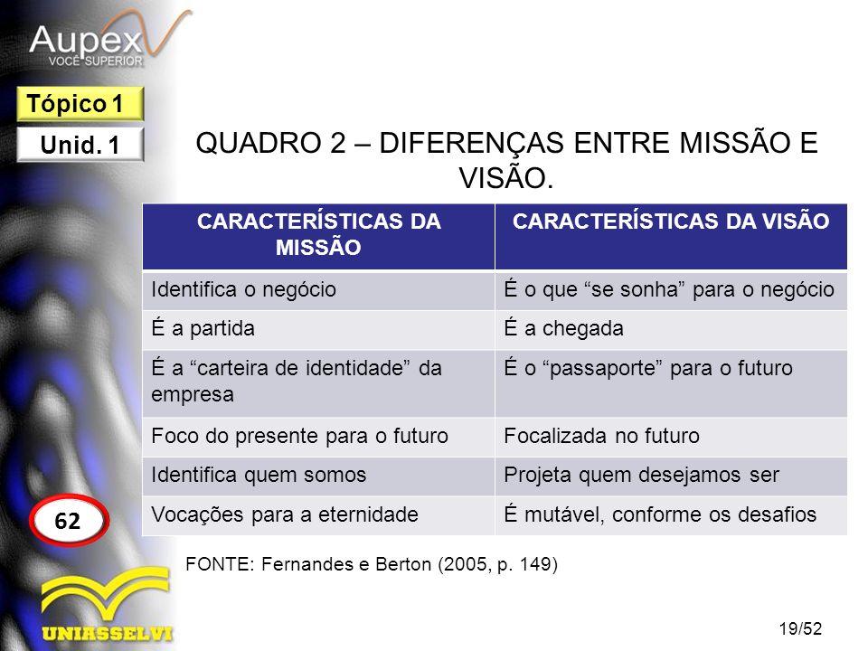 QUADRO 2 – DIFERENÇAS ENTRE MISSÃO E VISÃO. 19/52 62 Tópico 1 Unid. 1 CARACTERÍSTICAS DA MISSÃO CARACTERÍSTICAS DA VISÃO Identifica o negócioÉ o que s