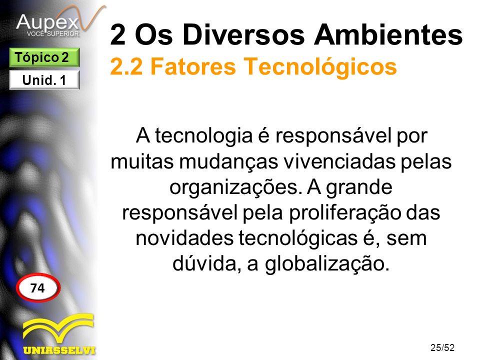 2 Os Diversos Ambientes 2.2 Fatores Tecnológicos A tecnologia é responsável por muitas mudanças vivenciadas pelas organizações. A grande responsável p