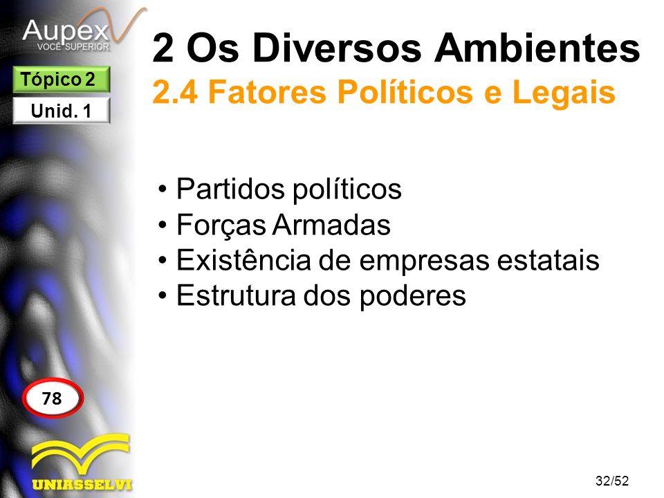 2 Os Diversos Ambientes 2.4 Fatores Políticos e Legais Partidos políticos Forças Armadas Existência de empresas estatais Estrutura dos poderes 32/52 7