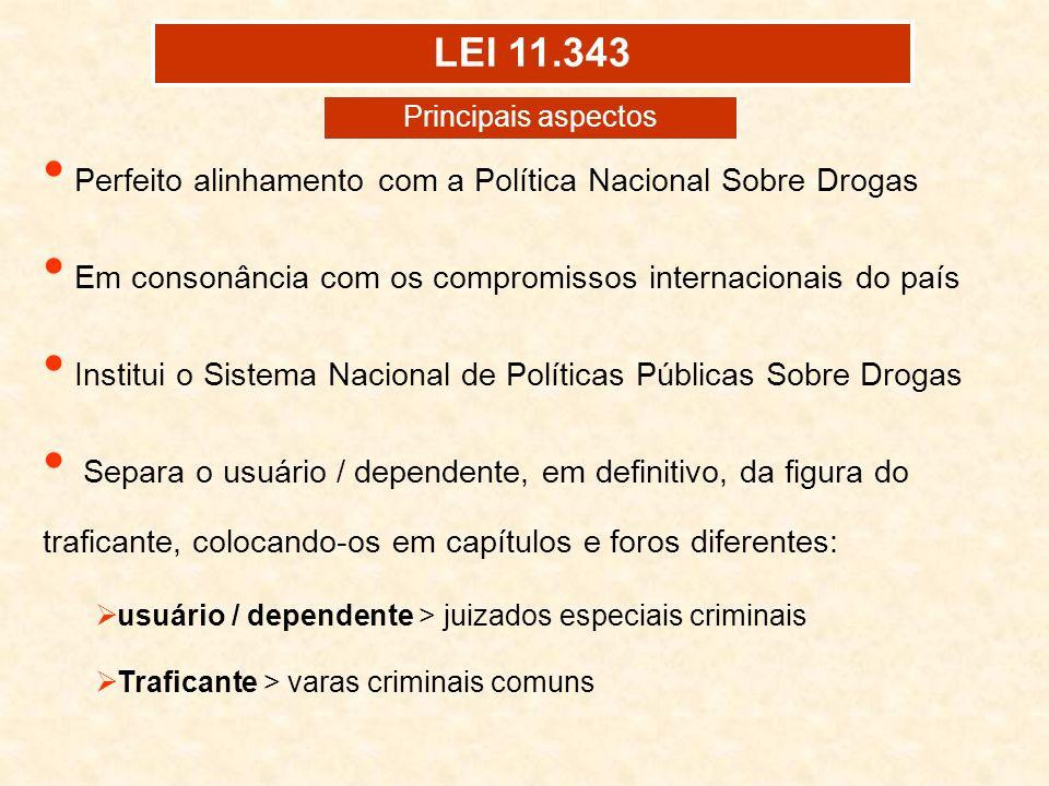 LEI 11.343 Perfeito alinhamento com a Política Nacional Sobre Drogas Em consonância com os compromissos internacionais do país Institui o Sistema Naci