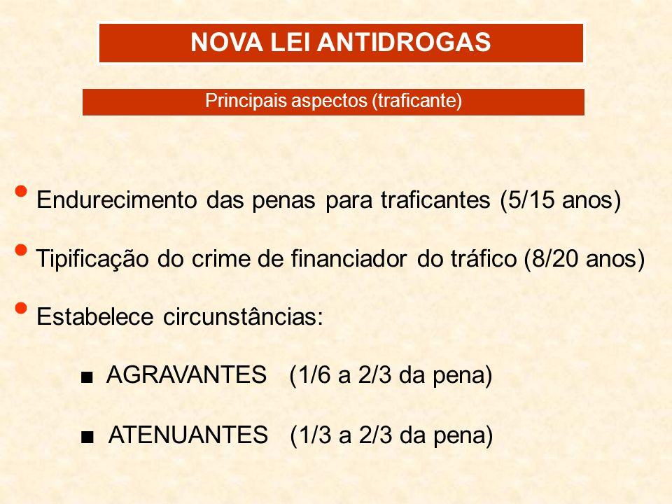 NOVA LEI ANTIDROGAS Endurecimento das penas para traficantes (5/15 anos) Tipificação do crime de financiador do tráfico (8/20 anos) Estabelece circuns