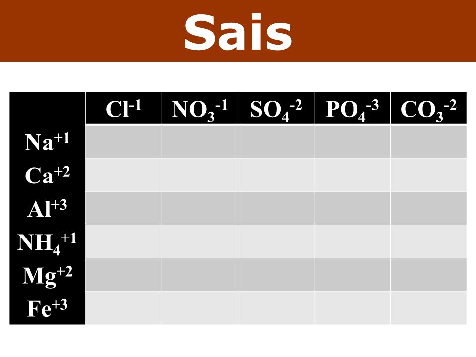 Sais Cl -1 NO 3 -1 SO 4 -2 PO 4 -3 CO 3 -2 Na +1 Ca +2 Al +3 NH 4 +1 Mg +2 Fe +3
