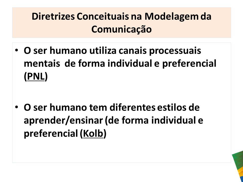 Diretrizes Conceituais na Modelagem da Comunicação O ser humano utiliza canais processuais mentais de forma individual e preferencial (PNL) O ser huma