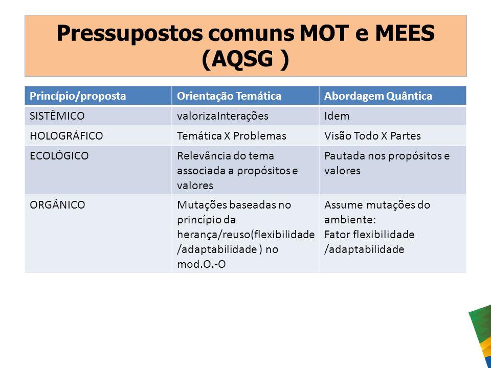 Pressupostos comuns MOT e MEES (AQSG ) Princípio/propostaOrientação TemáticaAbordagem Quântica SISTÊMICOvalorizaInteraçõesIdem HOLOGRÁFICOTemática X P