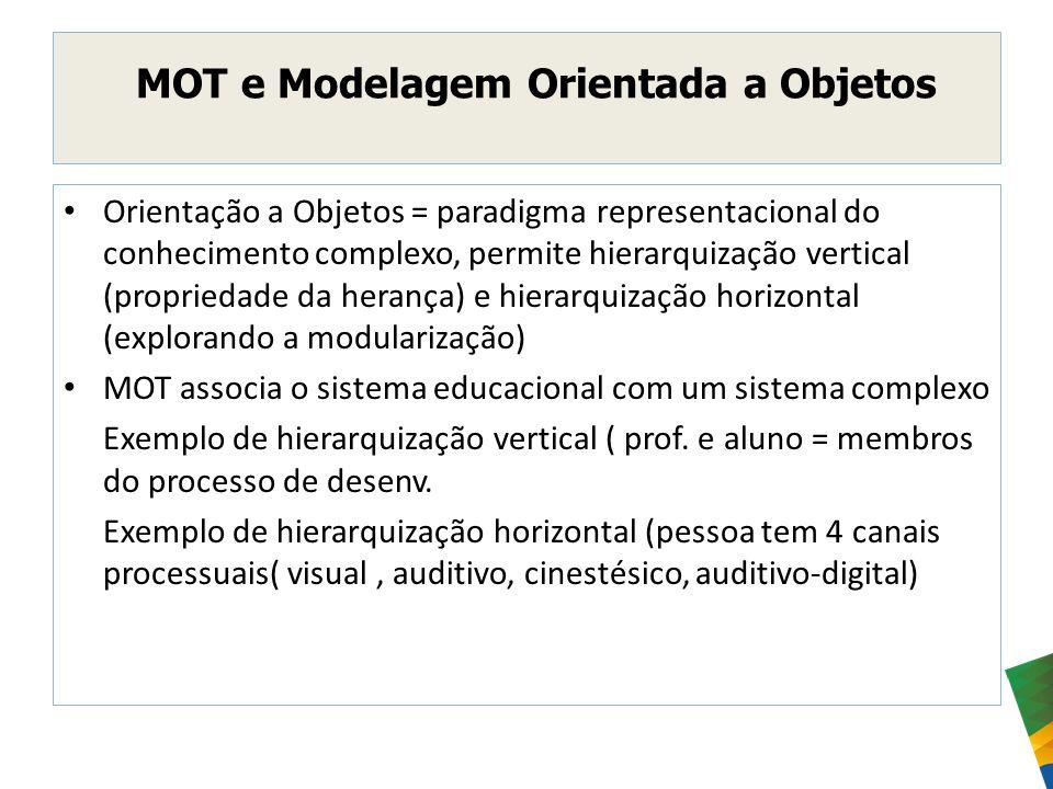 MOT e Modelagem Orientada a Objetos Orientação a Objetos = paradigma representacional do conhecimento complexo, permite hierarquização vertical (propr