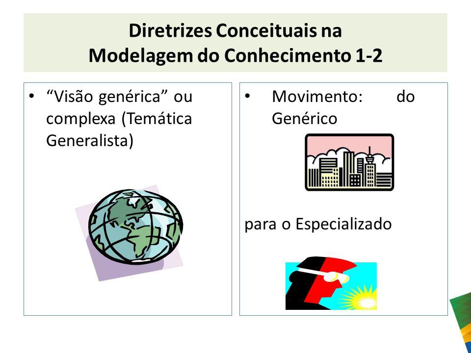 Diretrizes Conceituais na Modelagem do Conhecimento 1-2 Visão genérica ou complexa (Temática Generalista) Movimento: do Genérico para o Especializado