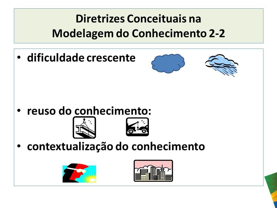 Diretrizes Conceituais na Modelagem do Conhecimento 2-2 dificuldade crescente reuso do conhecimento: contextualização do conhecimento