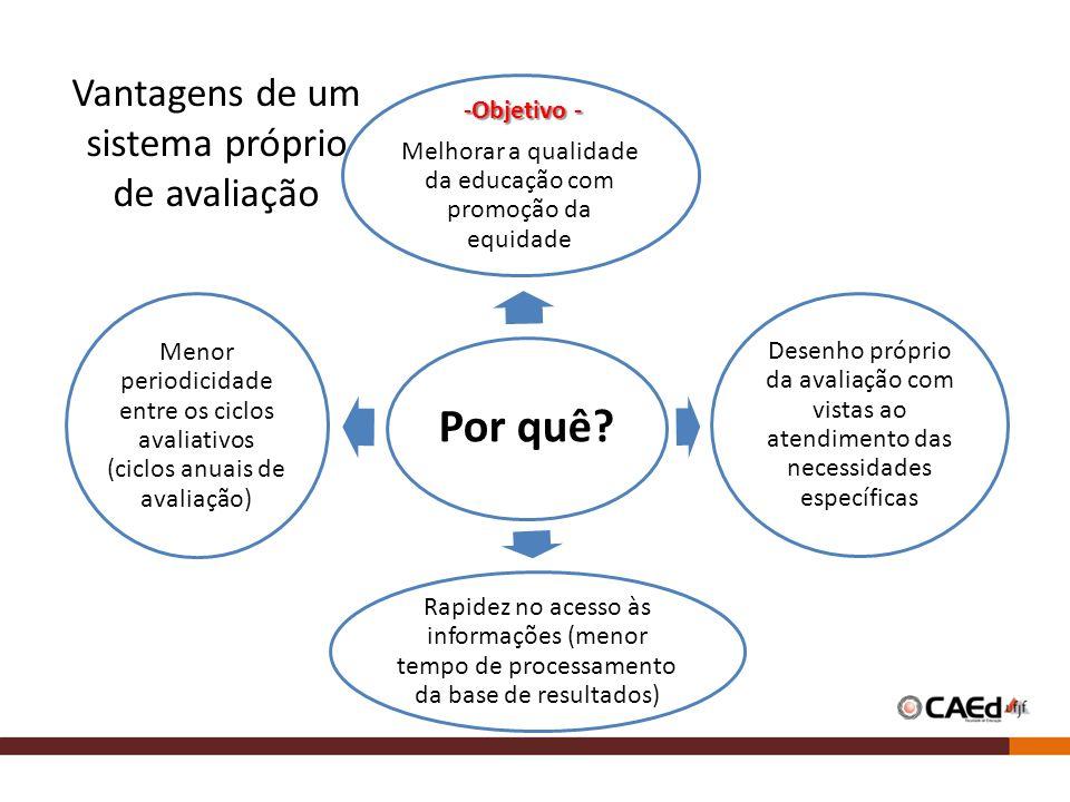 Por quê? -Objetivo - -Objetivo - Melhorar a qualidade da educação com promoção da equidade Desenho próprio da avaliação com vistas ao atendimento das