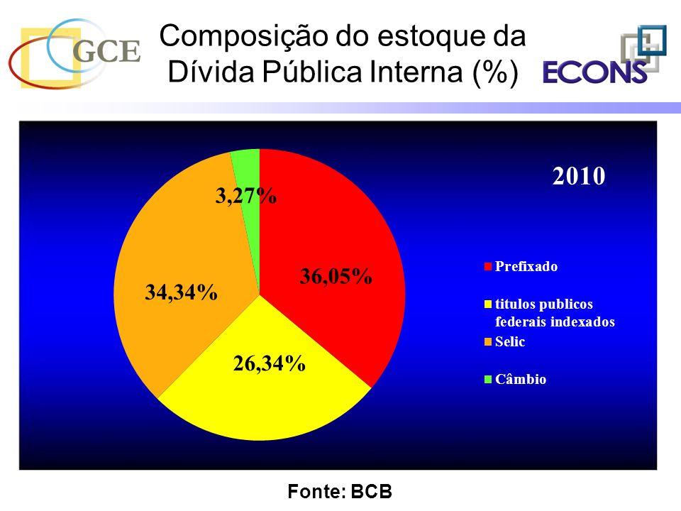 Composição do estoque da Dívida Pública Interna (%) Fonte: BCB