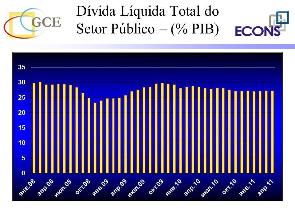 Dívida Líquida Total do Setor Público – (% PIB)