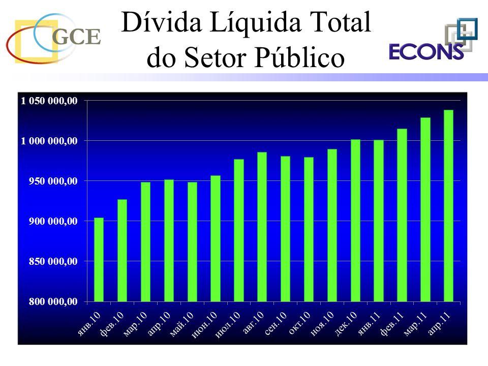 Dívida Líquida Total do Setor Público