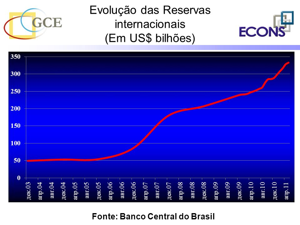 Evolução das Reservas internacionais (Em US$ bilhões) Fonte: Banco Central do Brasil