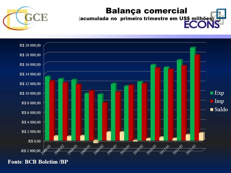 Balança comercial ( acumulada no primeiro trimestre em US$ milhões)
