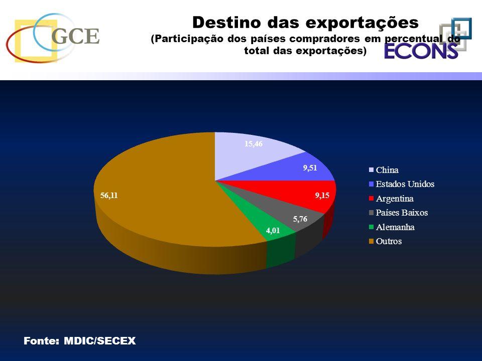Destino das exportações (Participação dos países compradores em percentual do total das exportações) Fonte: MDIC/SECEX