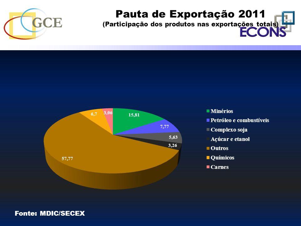 Pauta de Exportação 2011 (Participação dos produtos nas exportações totais) Fonte: MDIC/SECEX