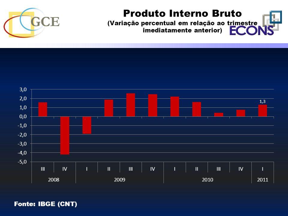 Produto Interno Bruto (Variação percentual em relação ao trimestre imediatamente anterior) Fonte: IBGE (CNT)