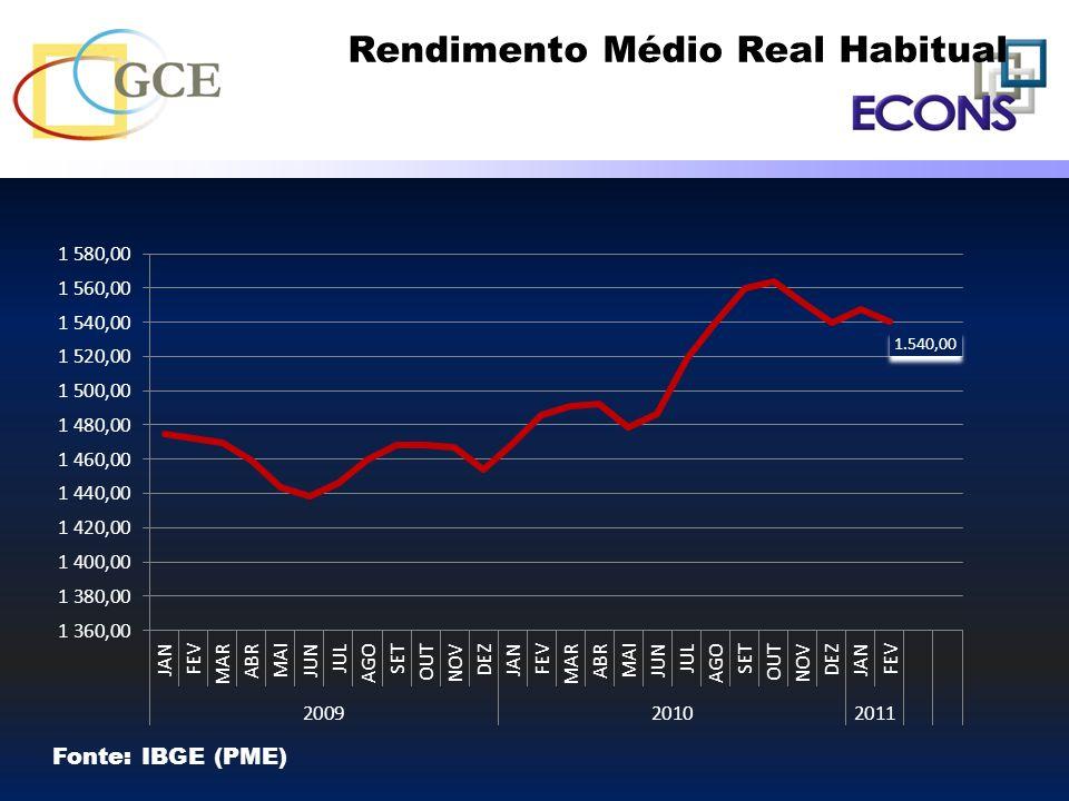 Rendimento Médio Real Habitual Fonte: IBGE (PME)