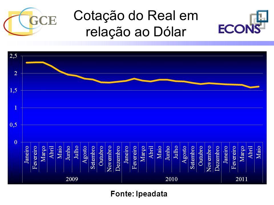 Cotação do Real em relação ao Dólar Fonte: Ipeadata