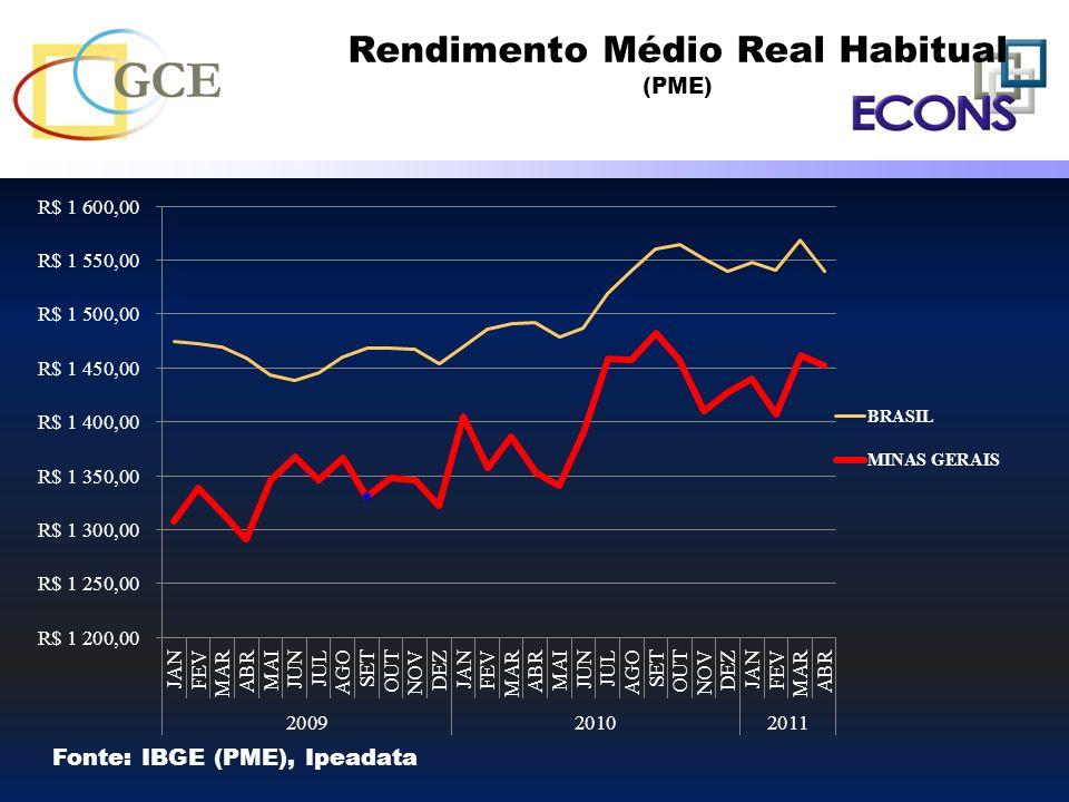 Rendimento Médio Real Habitual (PME) Fonte: IBGE (PME), Ipeadata