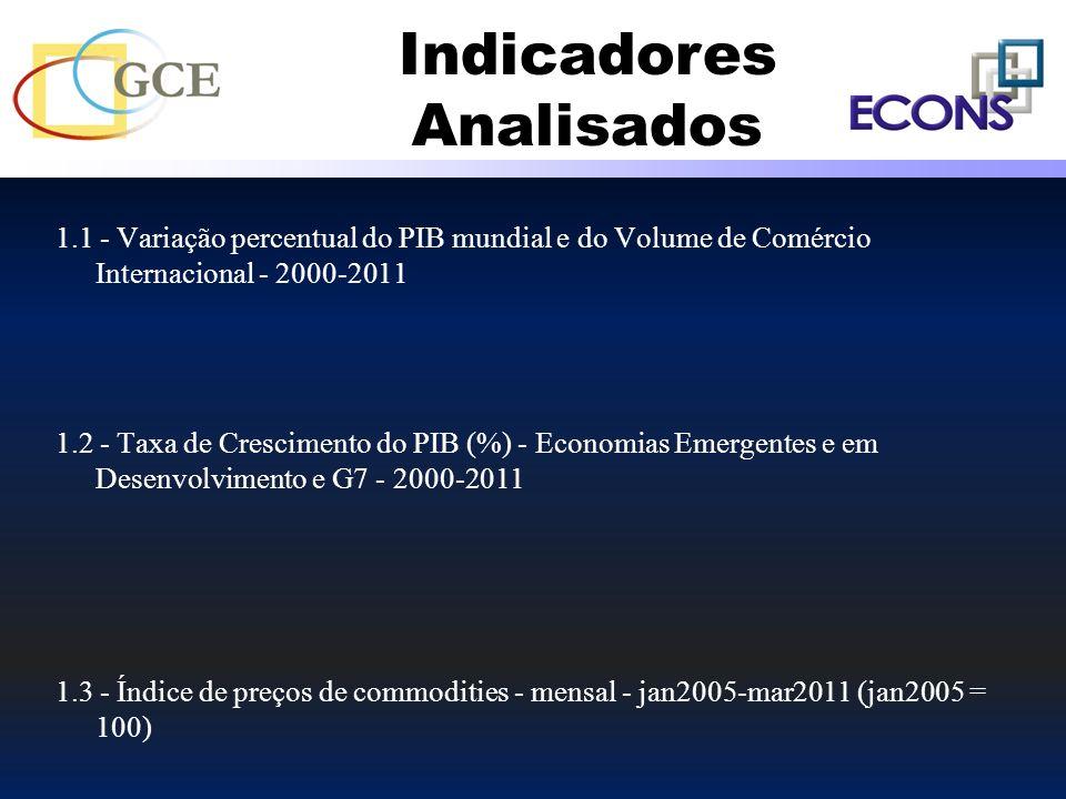 1.1 - Variação percentual do PIB mundial e do Volume de Comércio Internacional - 2000-2011 1.2 - Taxa de Crescimento do PIB (%) - Economias Emergentes