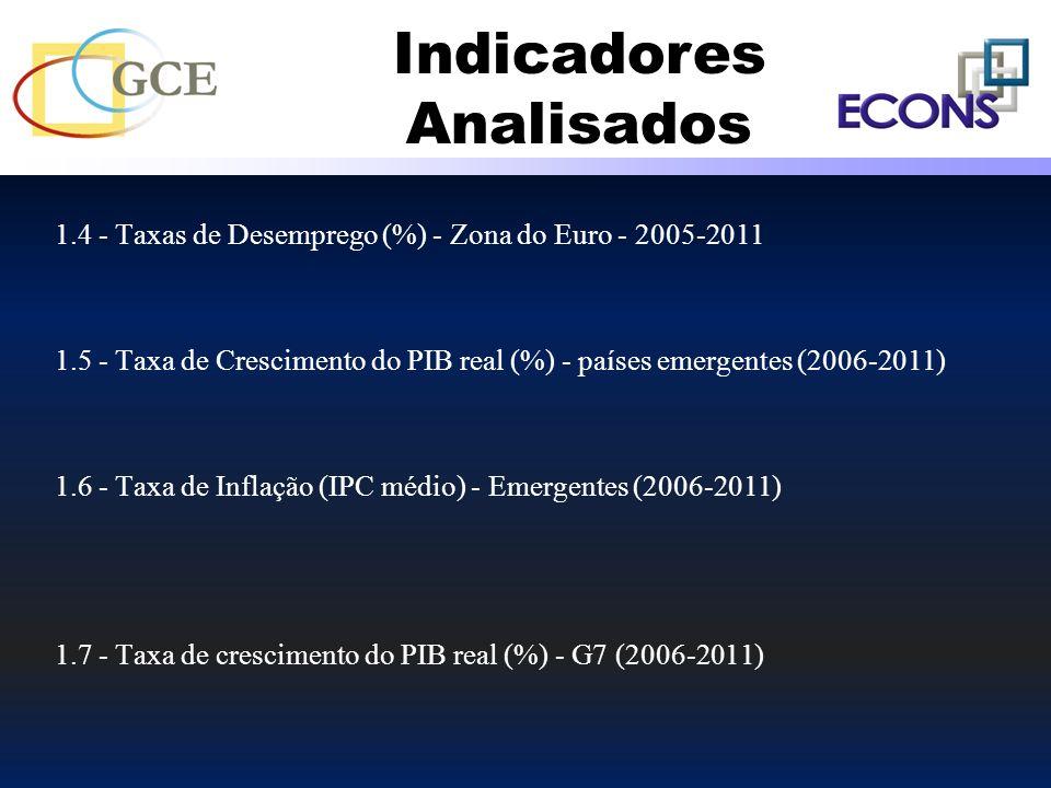 1.4 - Taxas de Desemprego (%) - Zona do Euro - 2005-2011 1.5 - Taxa de Crescimento do PIB real (%) - países emergentes (2006-2011) 1.6 - Taxa de Infla