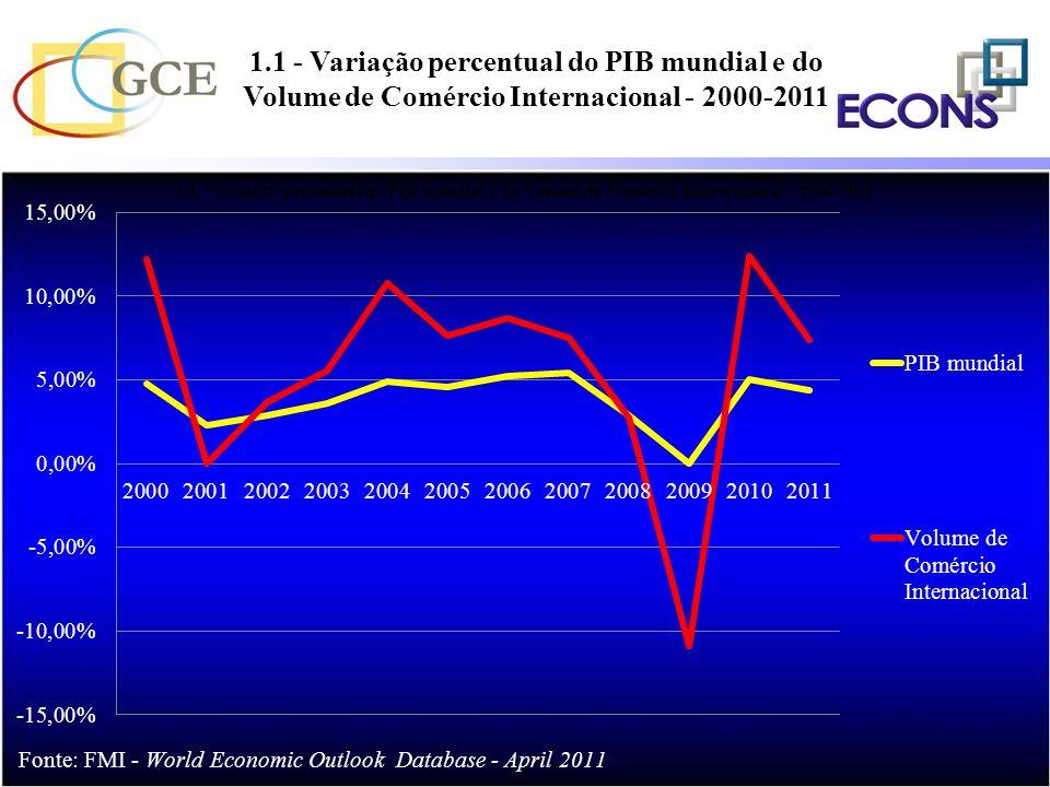 1.1 - Variação percentual do PIB mundial e do Volume de Comércio Internacional - 2000-2011 %