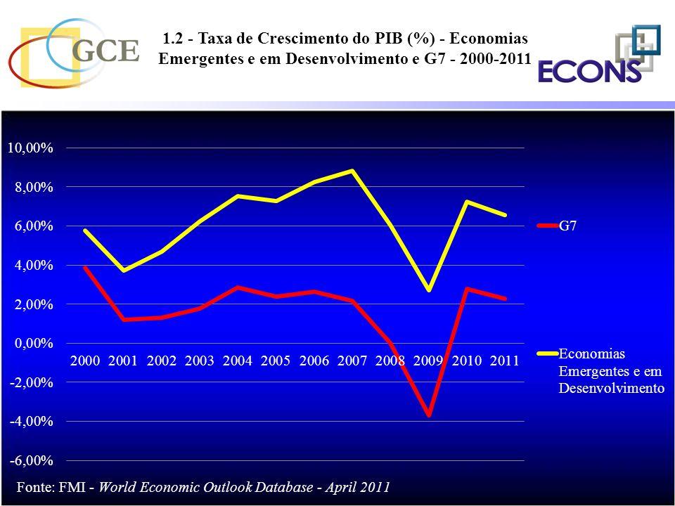 1.2 - Taxa de Crescimento do PIB (%) - Economias Emergentes e em Desenvolvimento e G7 - 2000-2011 %