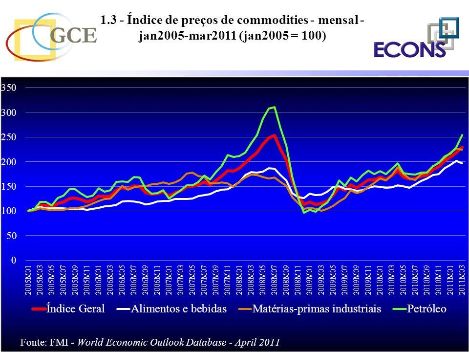 1.3 - Índice de preços de commodities - mensal - jan2005-mar2011 (jan2005 = 100) Taxa (%) de crescimento do PIB *Estimativa % %