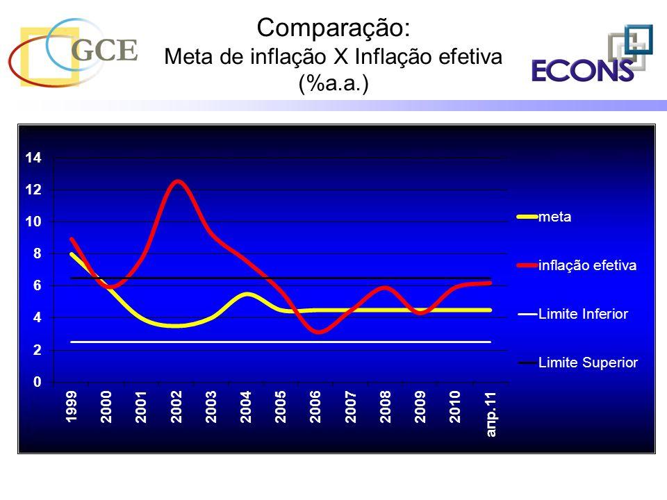 Fontes IBGE – Instituto Brasileiro de Geografia e Estatística http://www.ibge.gov.br IPEA – Instituto de Pesquisa Econômica Aplicada http://www.ipea.gov.br Banco Central do Brasil http://www.bcb.gov.br Fundação João Pinheiro http://www.fjp.gov.br