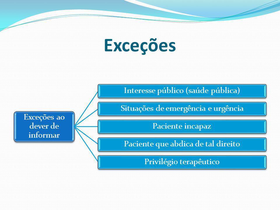 Exceções Exceções ao dever de informar Interesse público (saúde pública)Situações de emergência e urgênciaPaciente incapazPaciente que abdica de tal d