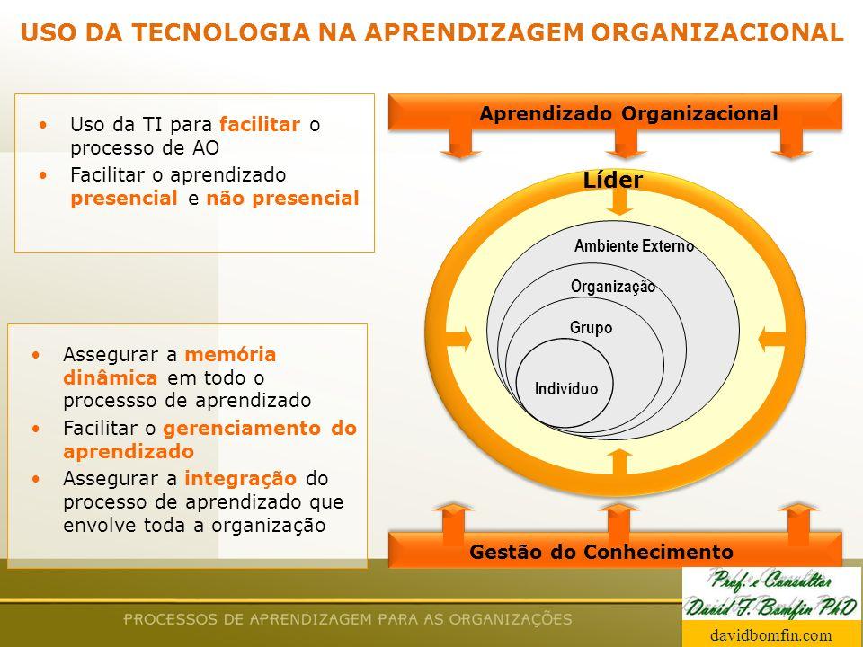 Prof. David Bomfin PhD Agosto 2003 USO DA TECNOLOGIA NA APRENDIZAGEM ORGANIZACIONAL Aprendizado Organizacional Gestão do Conhecimento Líder Ambiente E