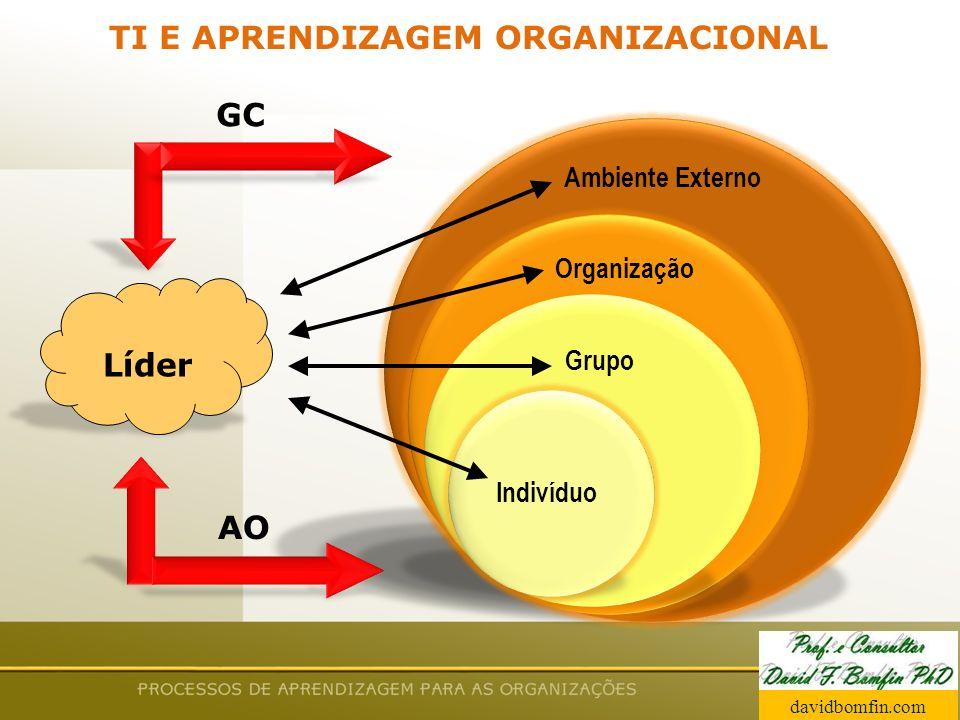 Prof. David Bomfin PhD Agosto 2003 TI E APRENDIZAGEM ORGANIZACIONAL Ambiente Externo Organização Grupo Indivíduo Líder GC AO davidbomfin.com