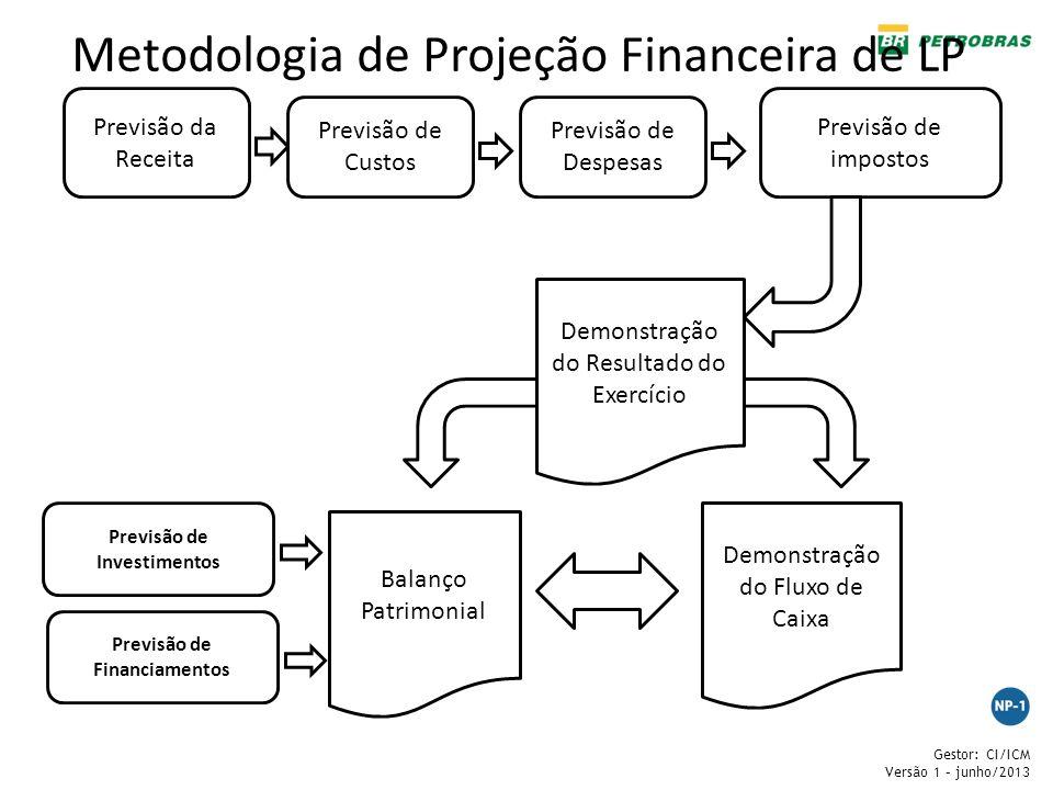 Gestor: CI/ICM Versão 1 – junho/2013 Metodologia de Projeção Financeira de LP Previsão da Receita Previsão de Custos Previsão de Despesas Previsão de