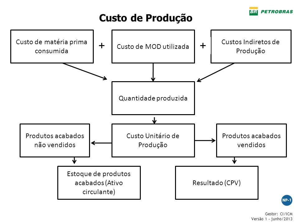 Gestor: CI/ICM Versão 1 – junho/2013 Custo de matéria prima consumida Custo de MOD utilizada Custos Indiretos de Produção ++ Quantidade produzida Cust