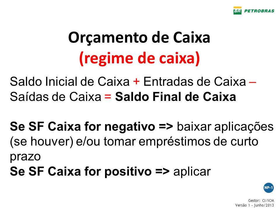 Gestor: CI/ICM Versão 1 – junho/2013 Orçamento de Caixa (regime de caixa) Saldo Inicial de Caixa + Entradas de Caixa – Saídas de Caixa = Saldo Final d