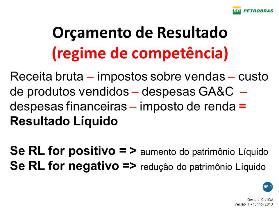 Gestor: CI/ICM Versão 1 – junho/2013 Orçamento de Resultado (regime de competência) Receita bruta – impostos sobre vendas – custo de produtos vendidos