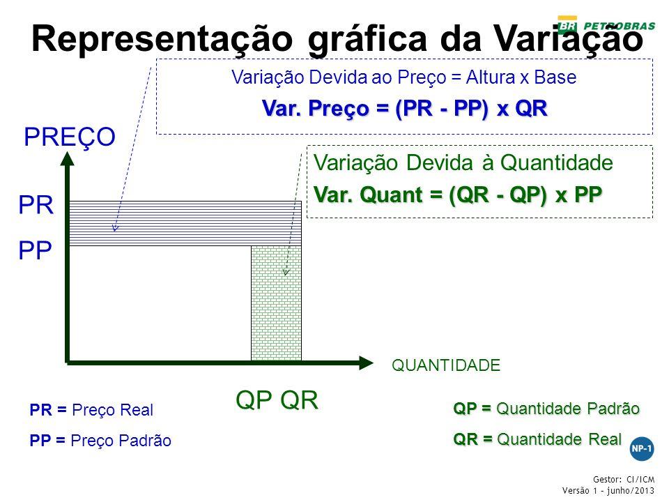 Gestor: CI/ICM Versão 1 – junho/2013 PR PP QPQR PREÇO QUANTIDADE Variação Devida ao Preço = Altura x Base Var. Preço = (PR - PP) x QR Variação Devida